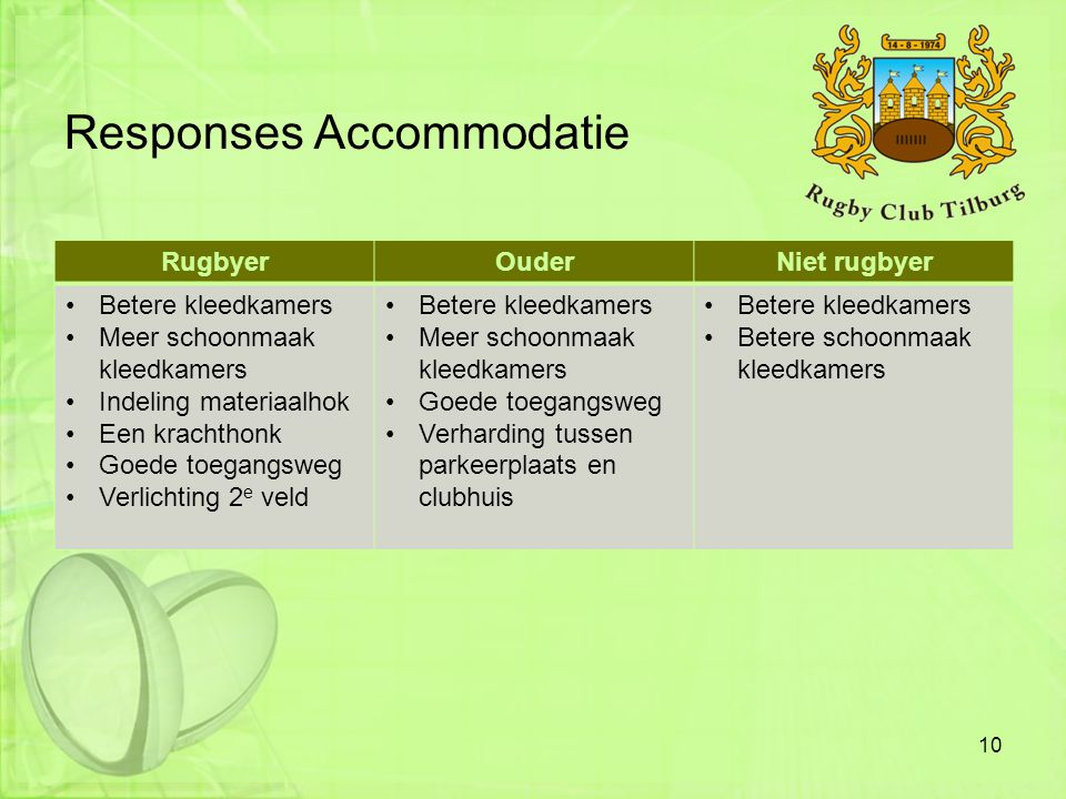 Responses Accommodatie