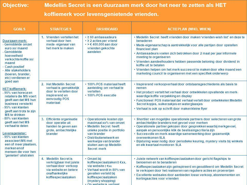 een goed business plan opstellen financieel