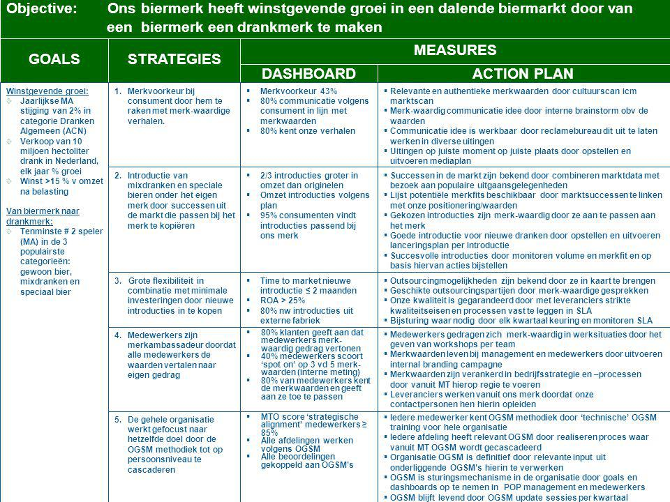 GOALS STRATEGIES MEASURES DASHBOARD ACTION PLAN