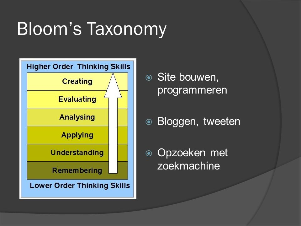 Bloom's Taxonomy Site bouwen, programmeren Bloggen, tweeten