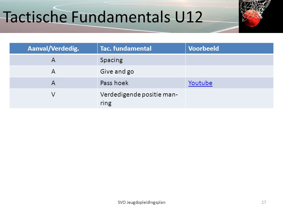 Tactische Fundamentals U12