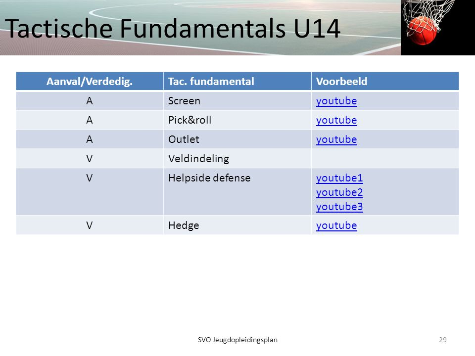 Tactische Fundamentals U14