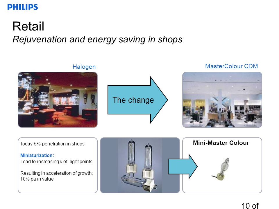 Retail Rejuvenation and energy saving in shops