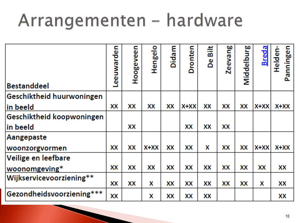 Arrangementen - hardware