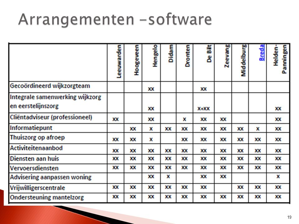 Arrangementen -software