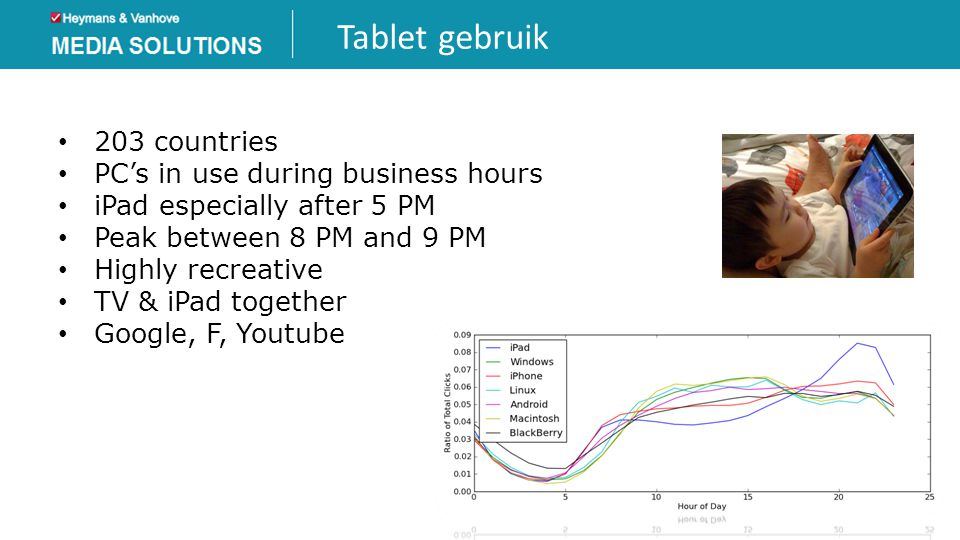 Tablet gebruik 203 countries PC's in use during business hours