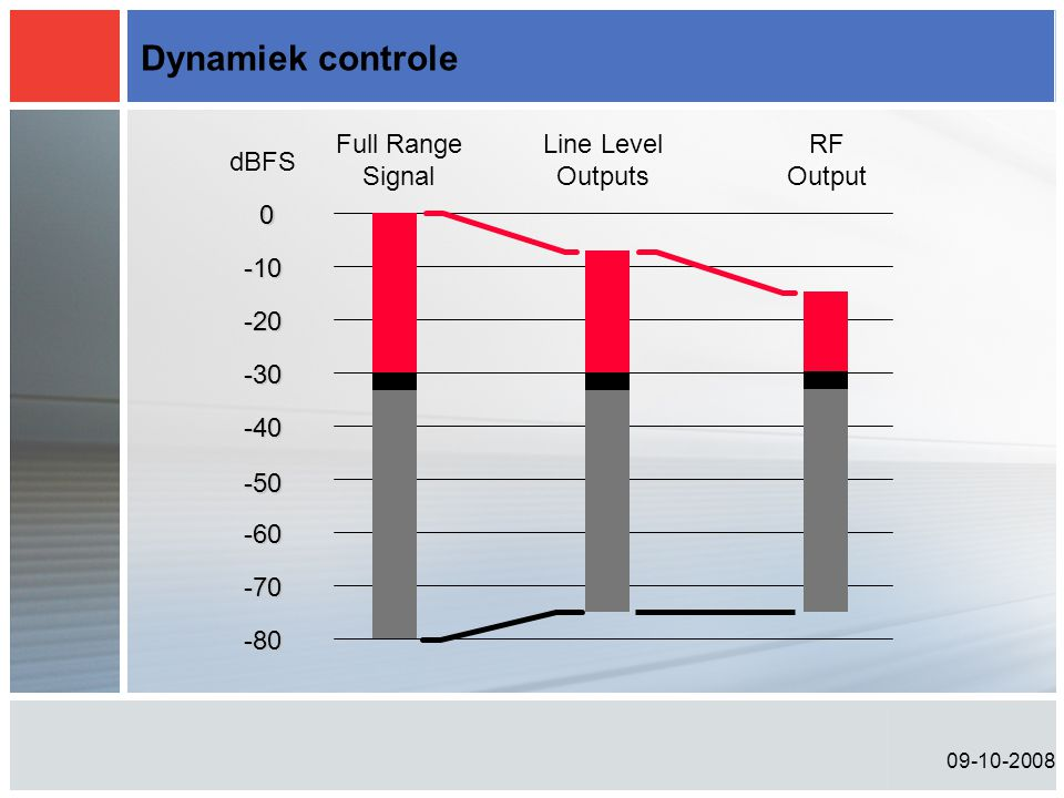 Dynamiek controle Full Range Signal Line Level Outputs RF Output dBFS