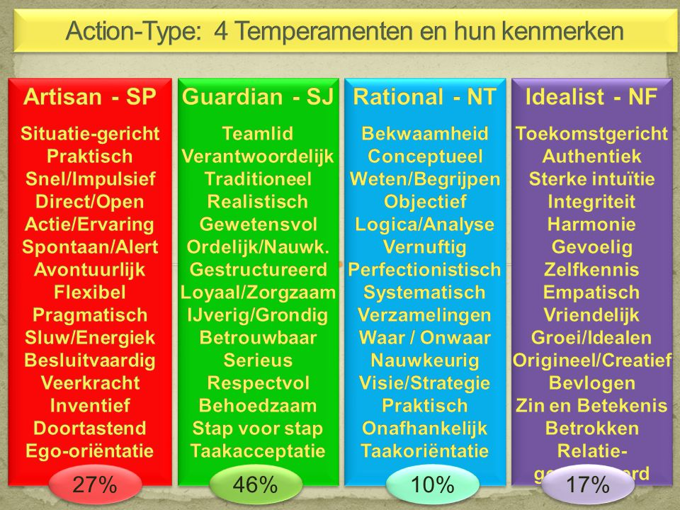 Action-Type: 4 Temperamenten en hun kenmerken