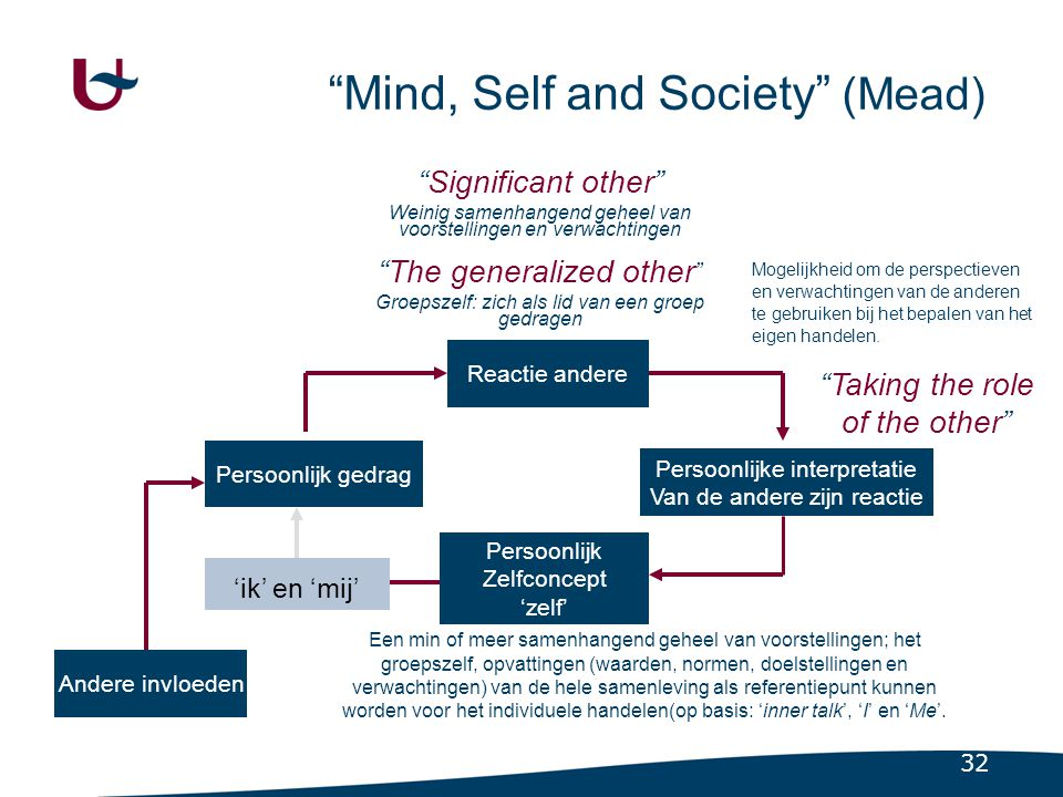 Mind, Self and Society (Mead)
