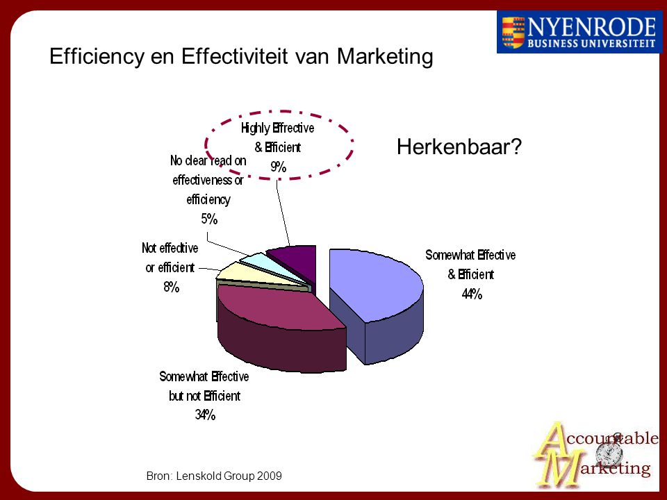 Efficiency en Effectiviteit van Marketing