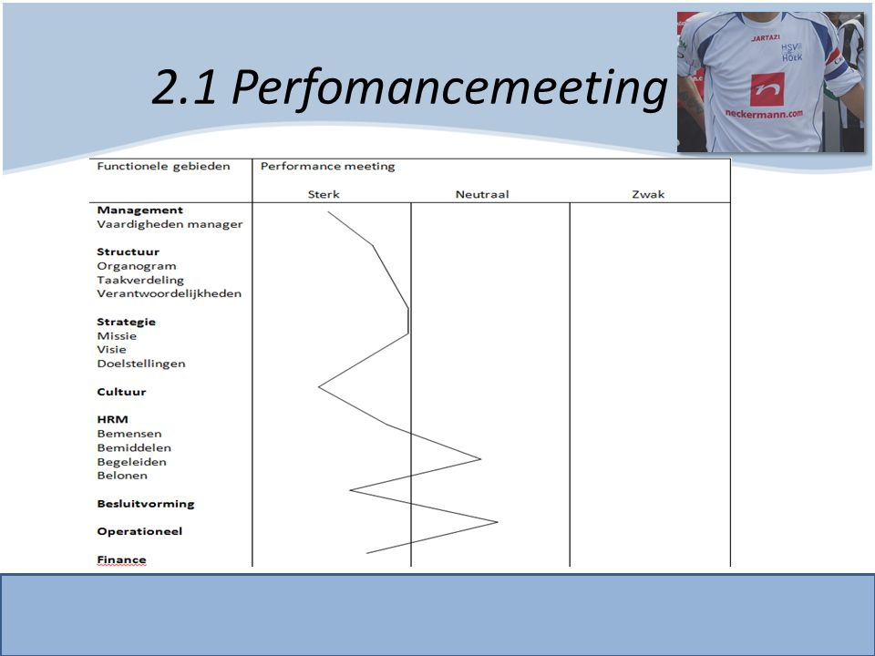 2.1 Perfomancemeeting
