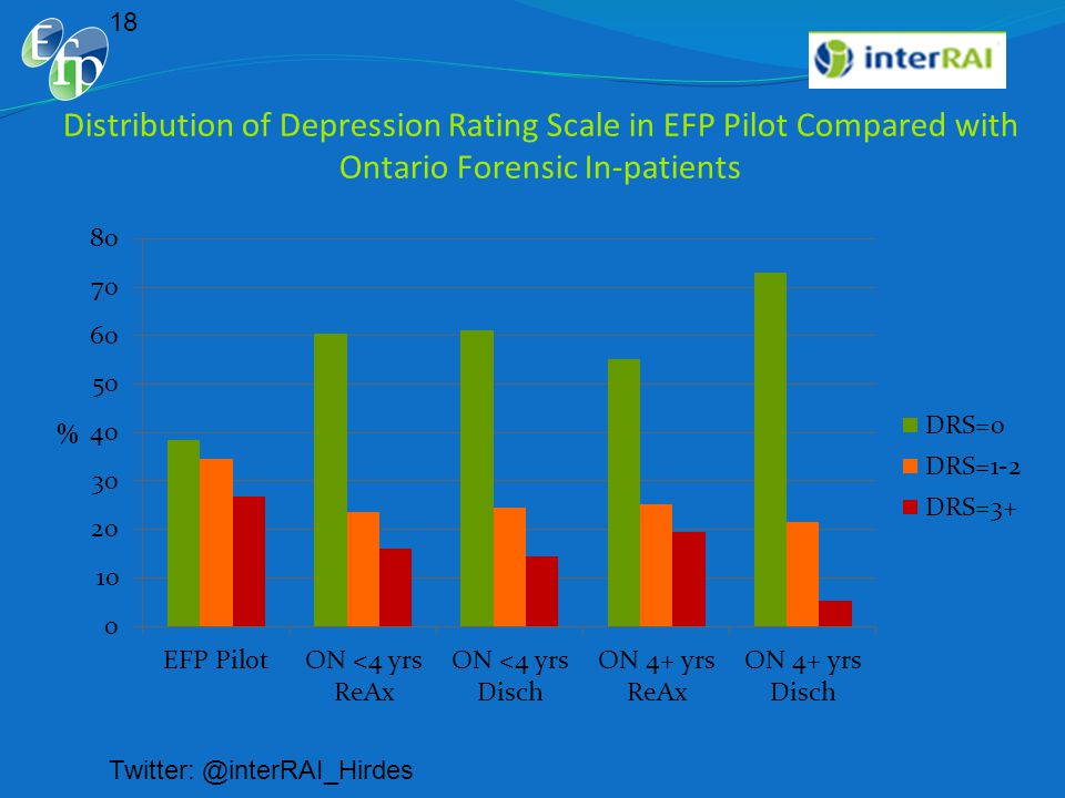 Distribution of Depression Rating Scale in EFP Pilot Compared with Ontario Forensic In-patients