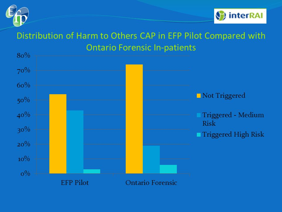 Distribution of Harm to Others CAP in EFP Pilot Compared with Ontario Forensic In-patients