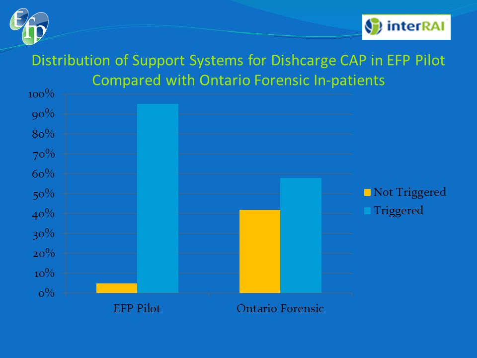 Distribution of Support Systems for Dishcarge CAP in EFP Pilot Compared with Ontario Forensic In-patients