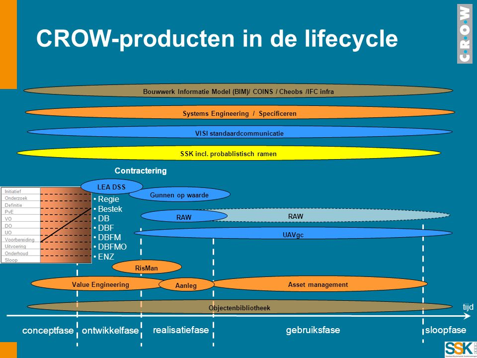 CROW-producten in de lifecycle