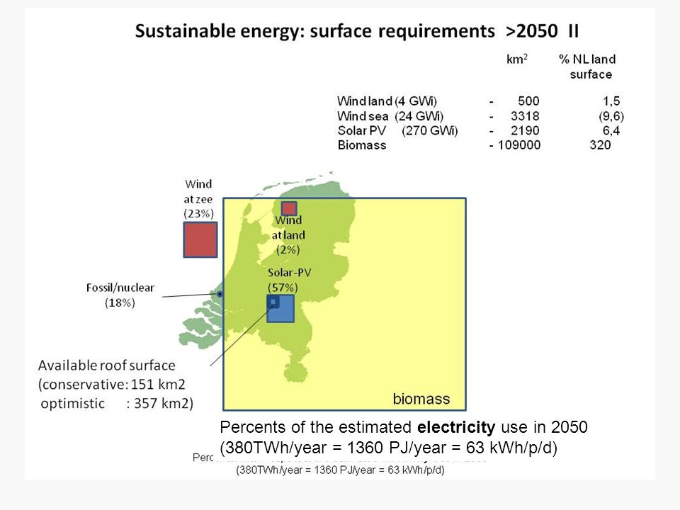 Percents of the estimated electricity use in 2050 (380TWh/year = 1360 PJ/year = 63 kWh/p/d)