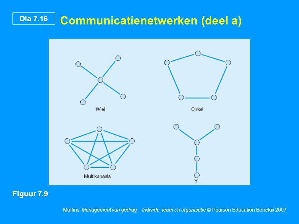 Communicatienetwerken (deel a)