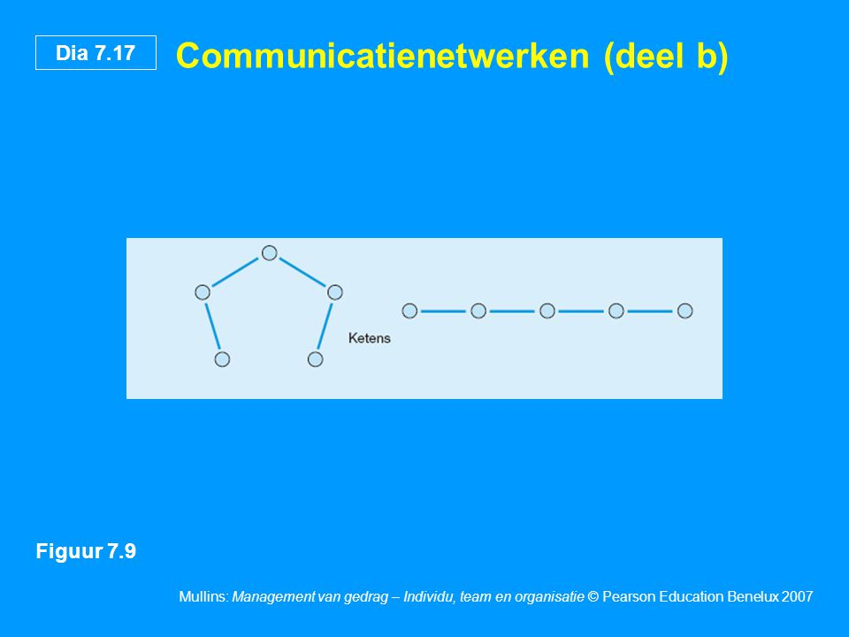 Communicatienetwerken (deel b)