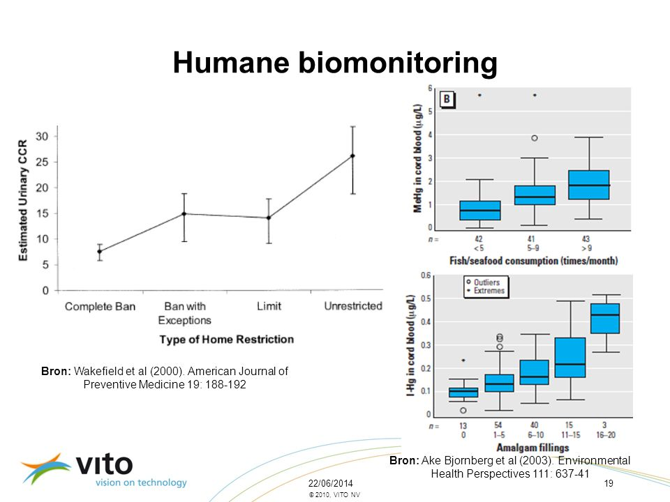 Humane biomonitoring Bron: Wakefield et al (2000). American Journal of Preventive Medicine 19: 188-192.