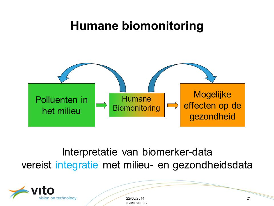 Humane biomonitoring Interpretatie van biomerker-data
