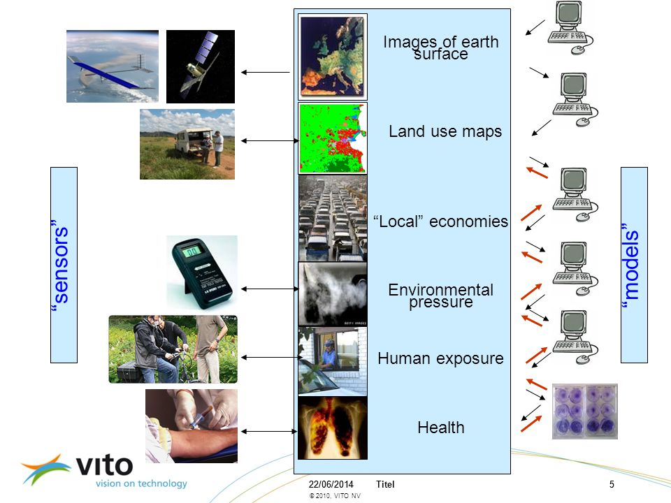 sensors models Images of earth surface Land use maps