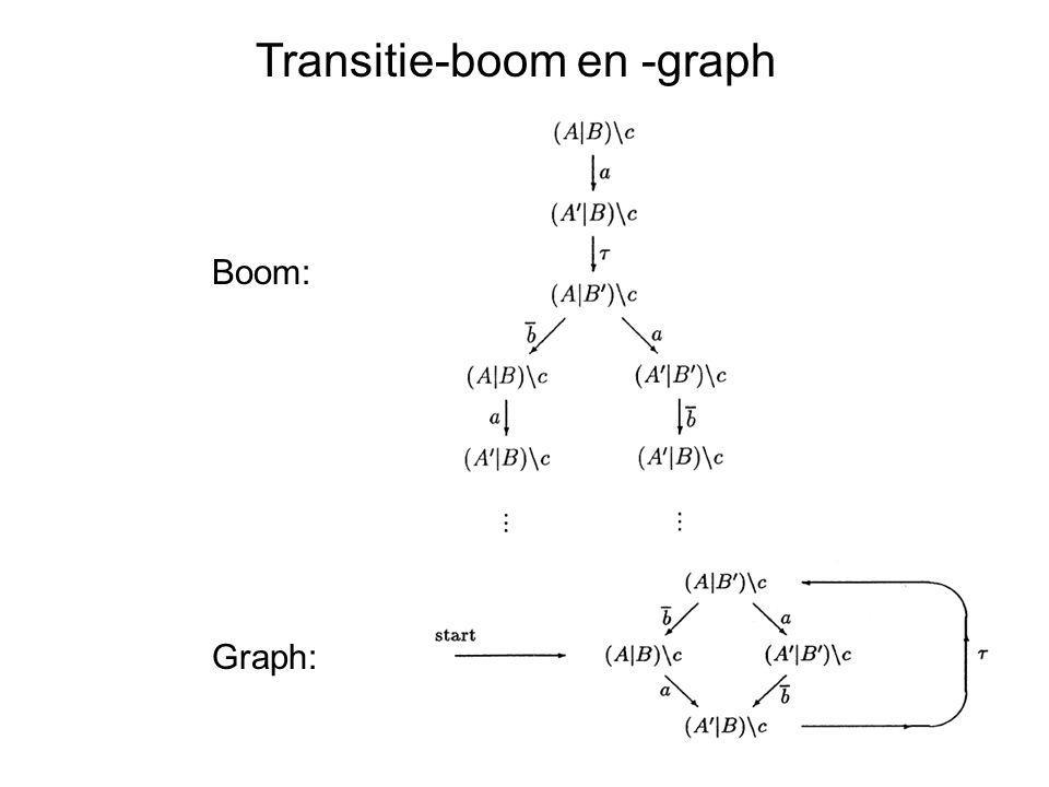 Transitie-boom en -graph