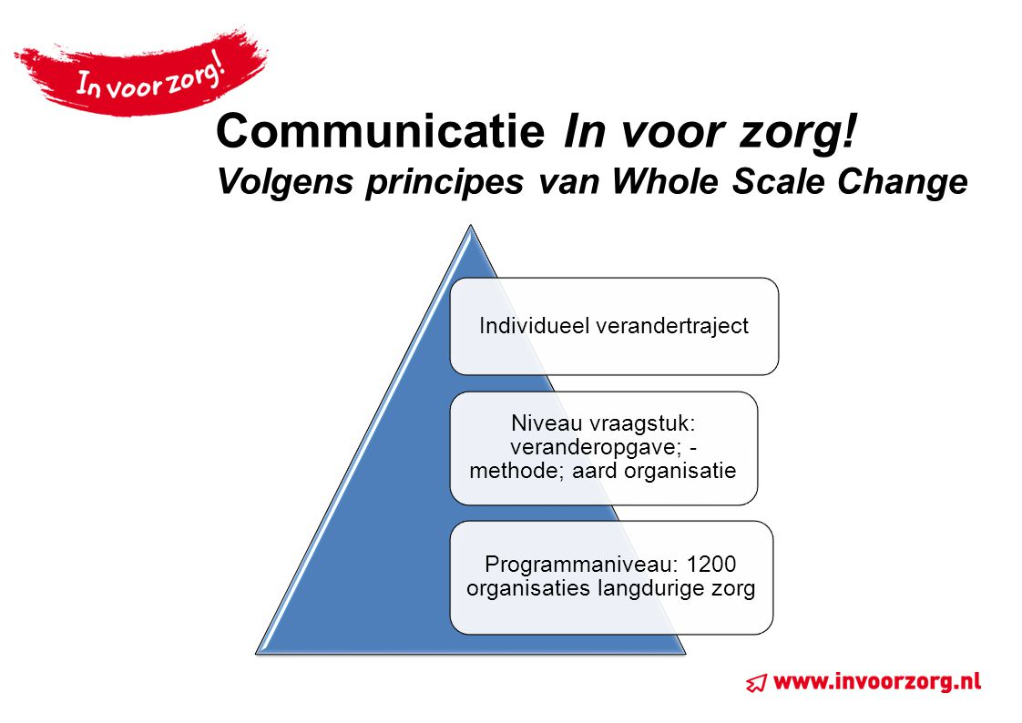 Communicatie In voor zorg! Volgens principes van Whole Scale Change