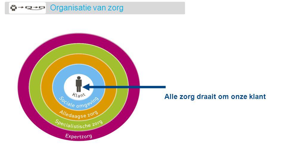 Microniveau Mesoniveau Macroniveau Zorg.Vgz Vindt De Patient Zelf Actief In Zorg Ppt Video Online