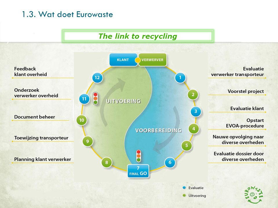 1.3. Wat doet Eurowaste The link to recycling