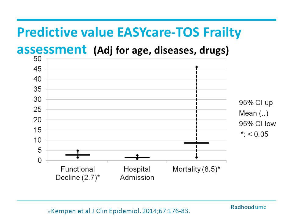 Predictive value EASYcare-TOS Frailty assessment (Adj for age, diseases, drugs)