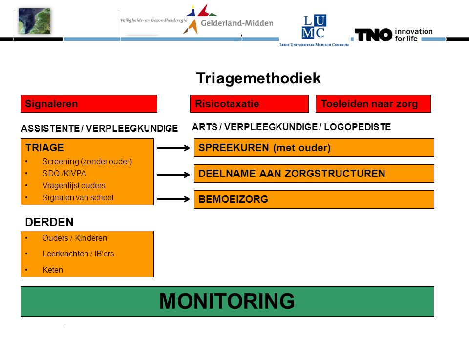 MONITORING Triagemethodiek ARTS / VERPLEEGKUNDIGE / LOGOPEDISTE DERDEN
