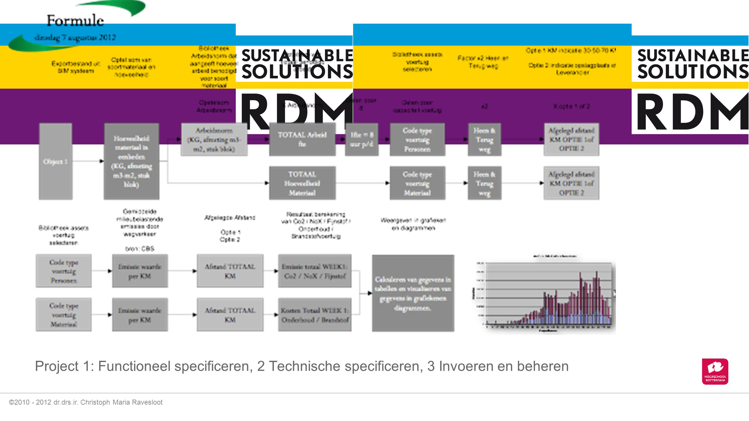 Project 1: Functioneel specificeren, 2 Technische specificeren, 3 Invoeren en beheren