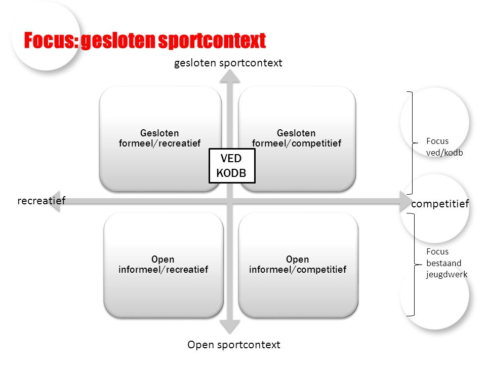 Focus: gesloten sportcontext
