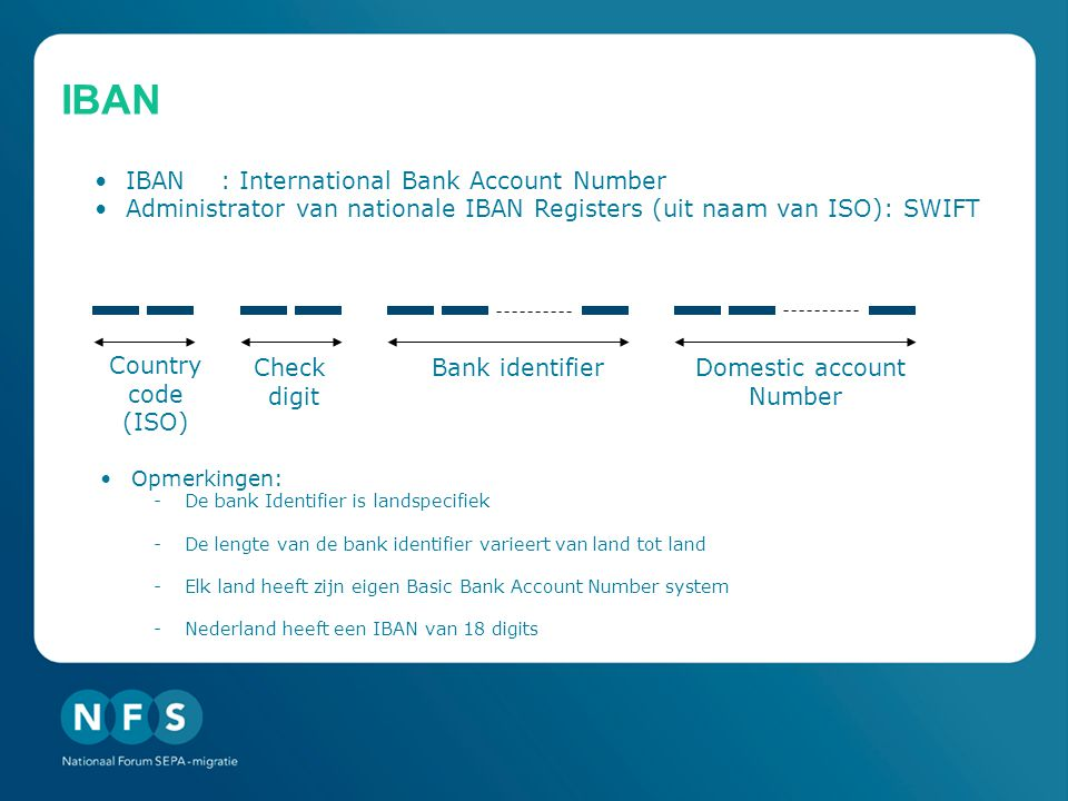 IBAN IBAN : International Bank Account Number
