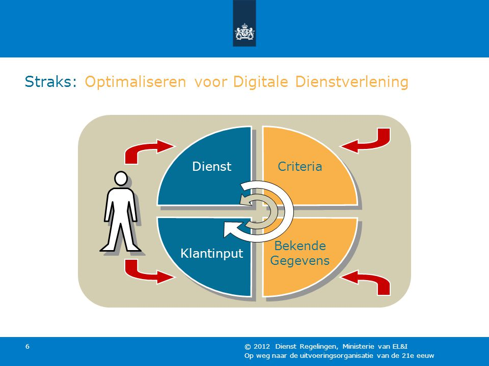 Straks: Optimaliseren voor Digitale Dienstverlening