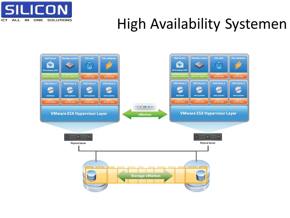 High Availability Systemen