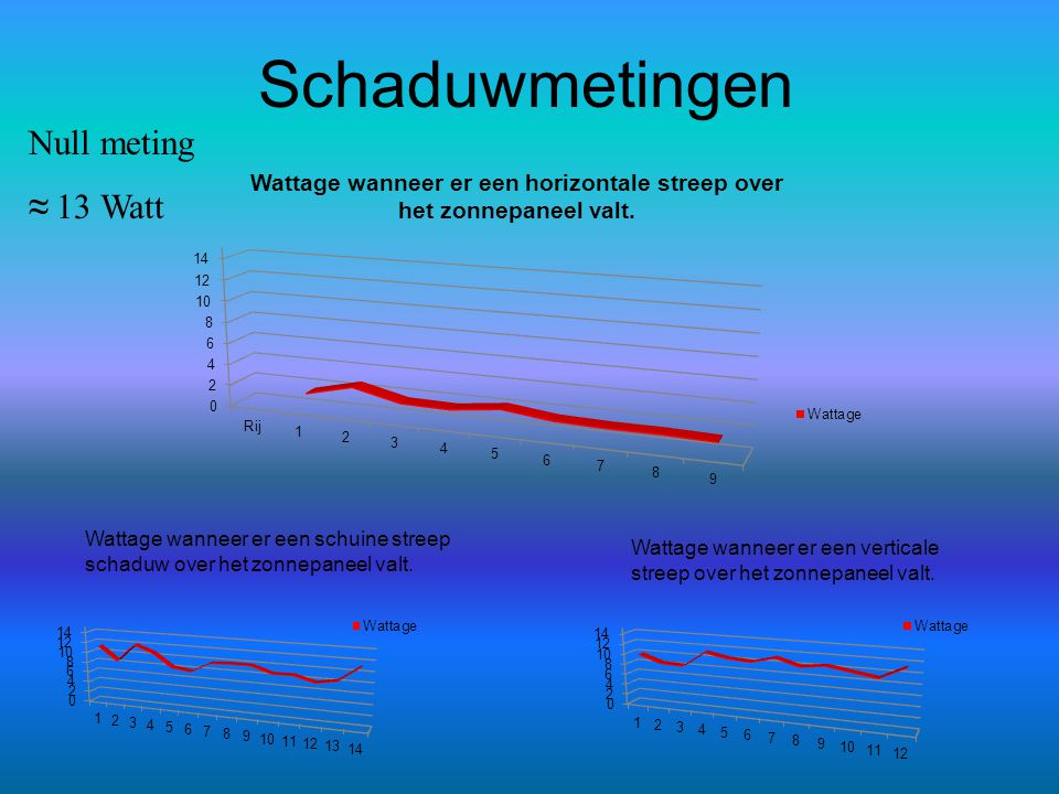 Schaduwmetingen Null meting ≈ 13 Watt