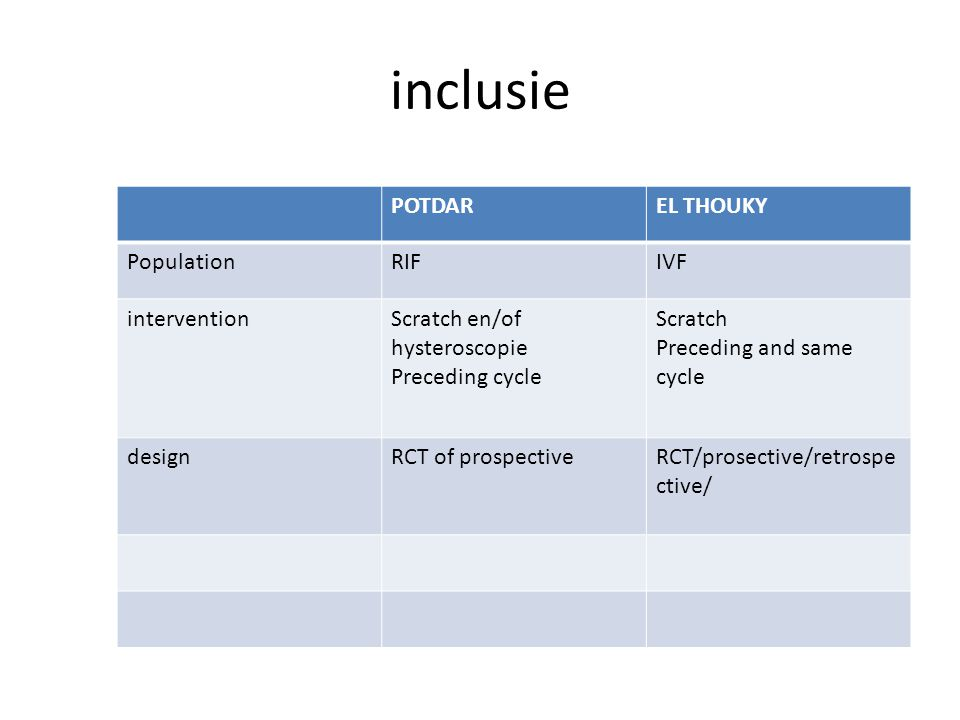 inclusie POTDAR EL THOUKY Population RIF IVF intervention