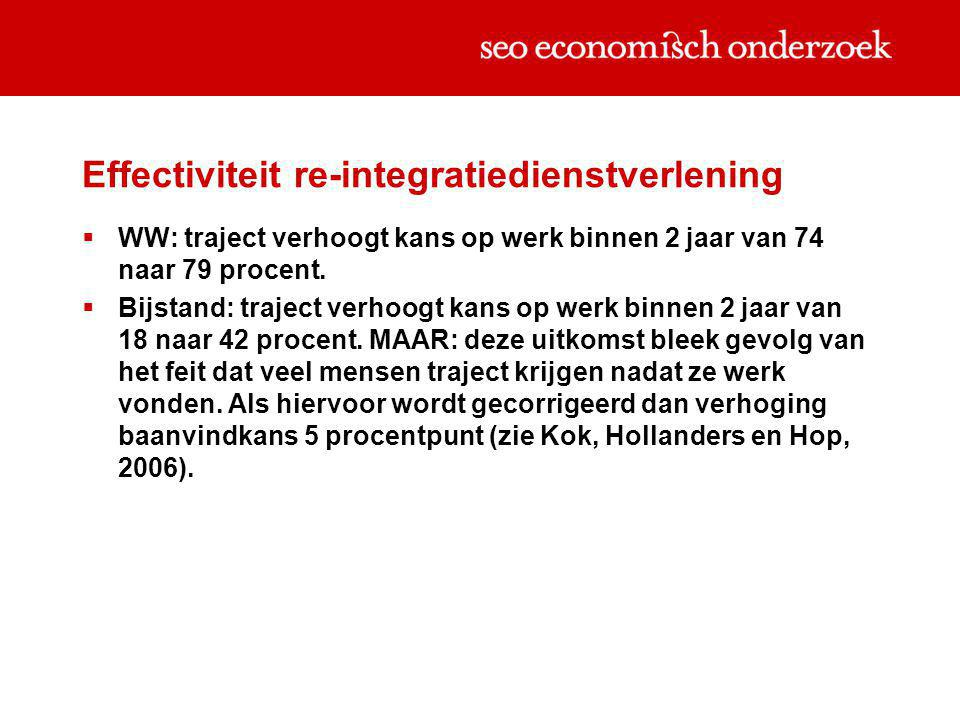 Effectiviteit re-integratiedienstverlening