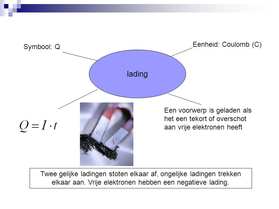 lading Eenheid: Coulomb (C) Symbool: Q