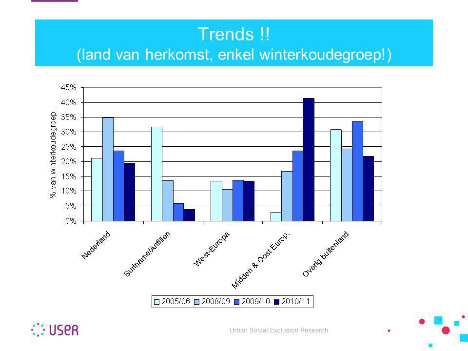 Trends !! (land van herkomst, enkel winterkoudegroep!)