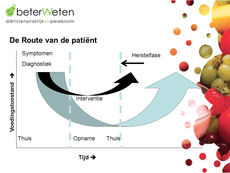 De Route van de patiënt Symptomen Herstelfase Diagnostiek 