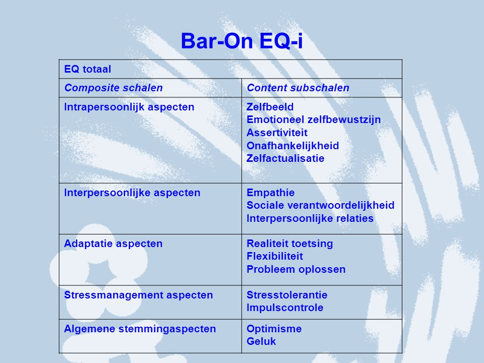 Bar-On EQ-i EQ totaal Composite schalen Content subschalen
