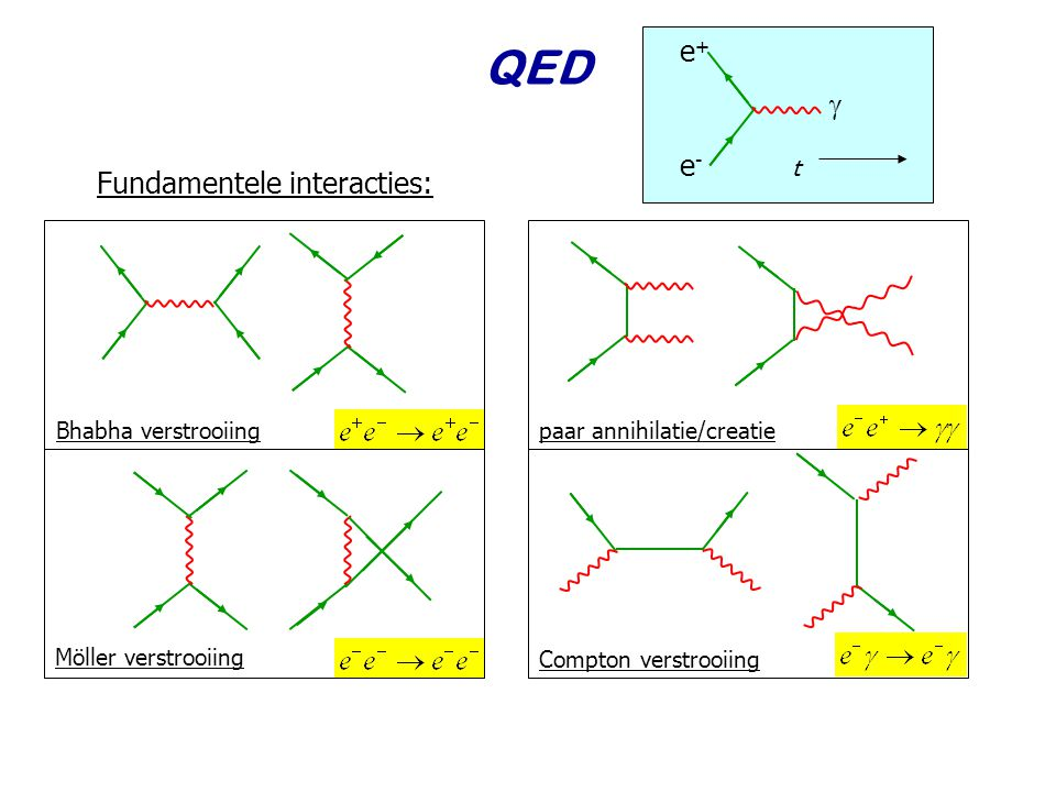 QED e+  e- Fundamentele interacties: t Bhabha verstrooiing