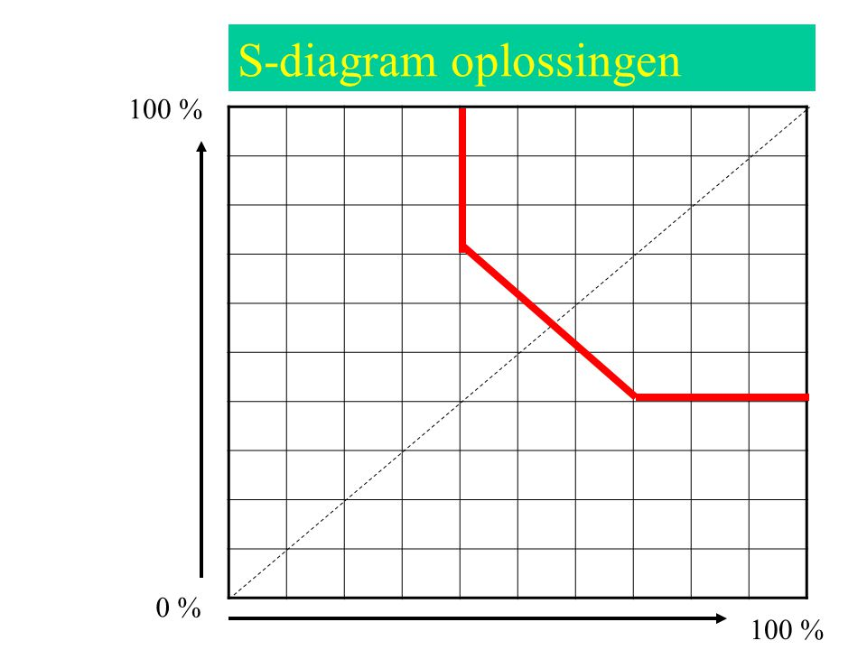 S-diagram oplossingen