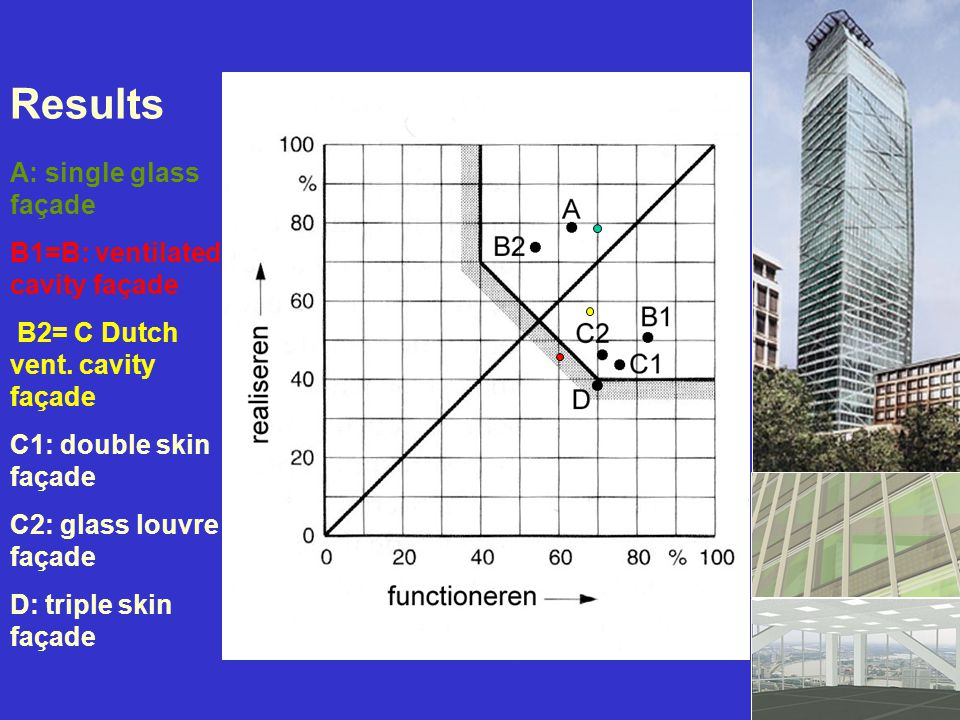 Results A: single glass façade B1=B: ventilated cavity façade