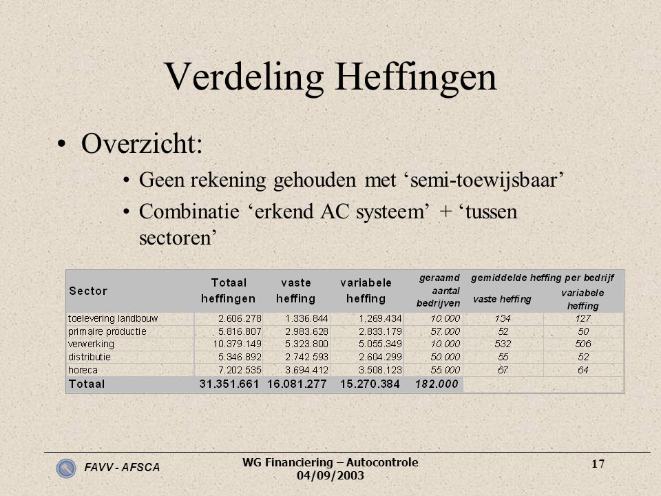 WG Financiering – Autocontrole 04/09/2003