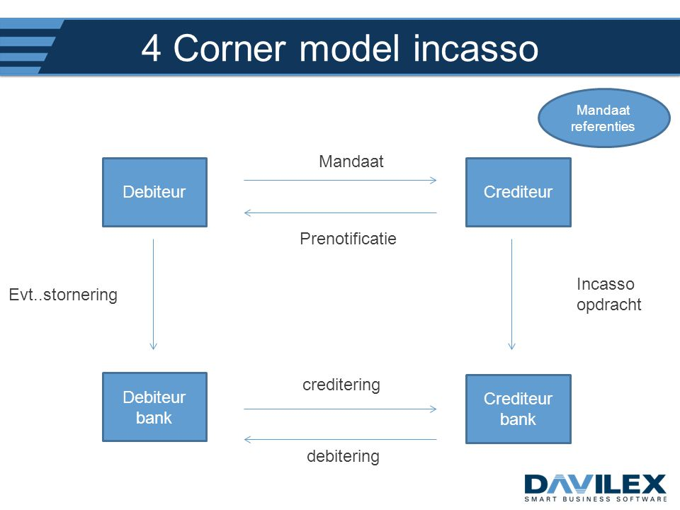 4 Corner model incasso Mandaat Debiteur Crediteur Prenotificatie