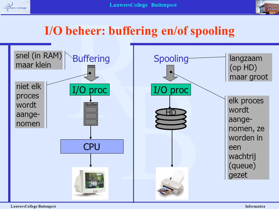 I/O beheer: buffering en/of spooling