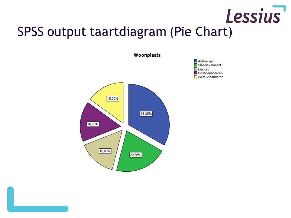 SPSS output taartdiagram (Pie Chart)